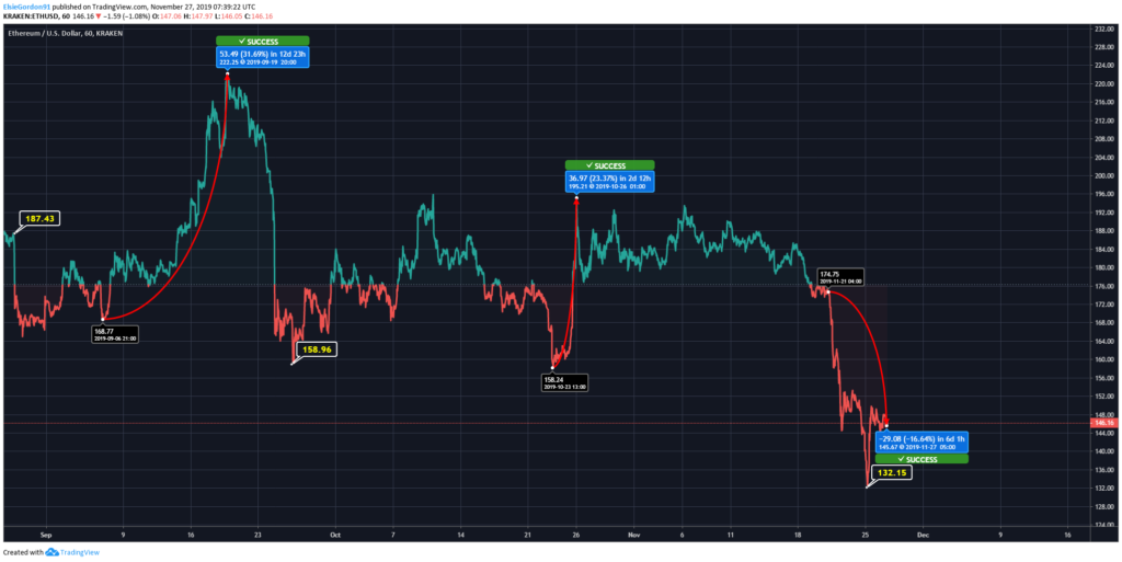 Ethereum (ETH) Price Chart